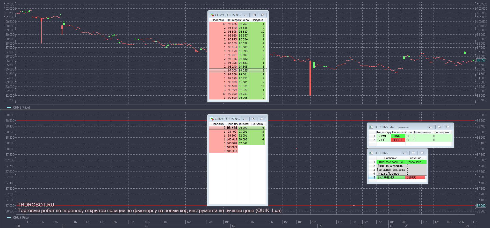 Торговый робот по переносу открытой позиции по фьючерсу на новый код инструмента по лучшей цене QUIK, Lua