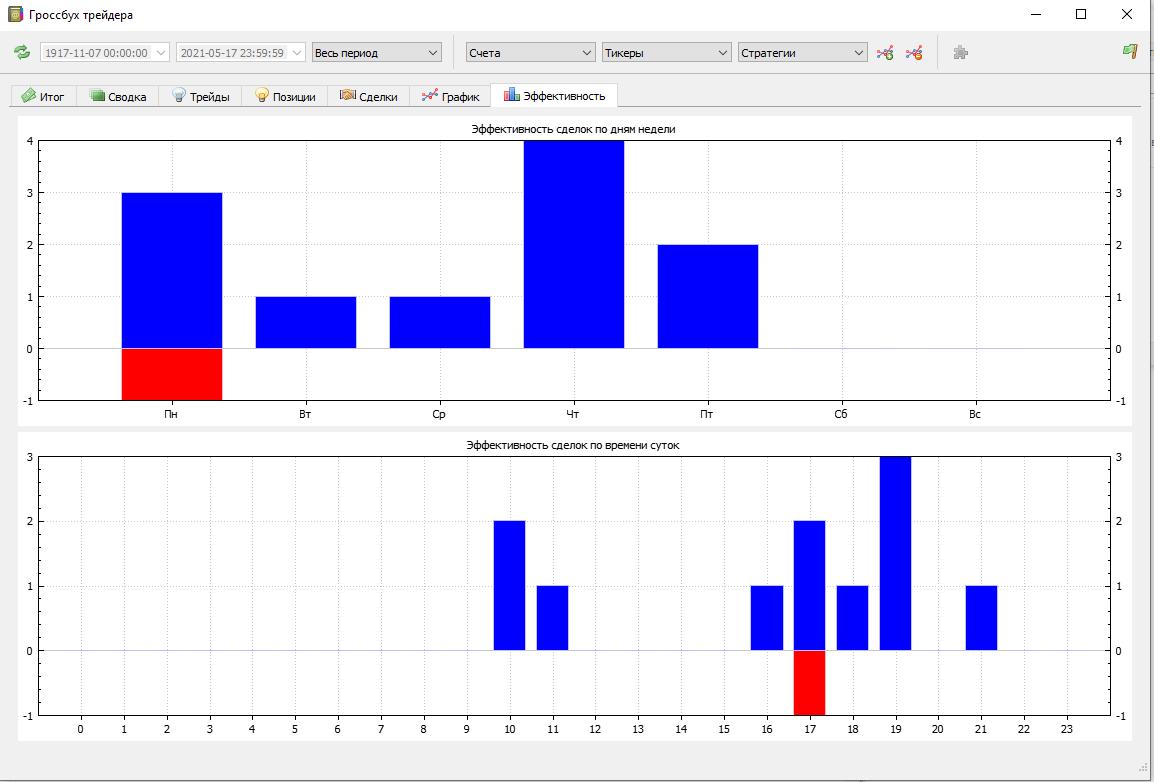 Журнал сделок трейдера ГроссБух для QUIK Эффективность сделок