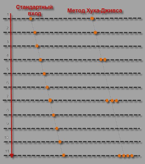 Позиционный комплексный торговый робот Интерактивная сетка для QUIK Метод Хука-Дживса