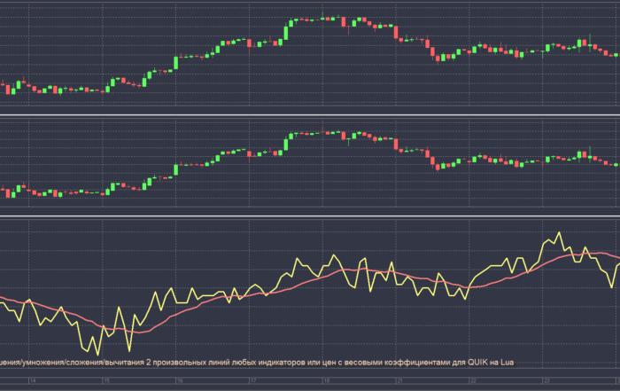 Индикатор показа отношения/умножения/сложения/вычитания 2 произвольных линий любых индикаторов или цен с весовыми коэффициентами для QUIK на Lua