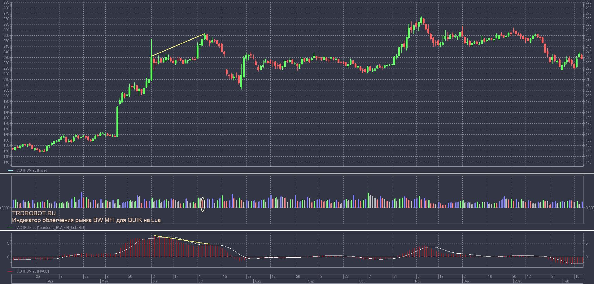 Индикатор облегчения рынка BW MFI для QUIK на Lua