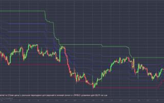 Индикатор PriceChannel по Close цены с разными периодами для верхней и нижней линии и с ФИБО уровнями для QUIK на Lua