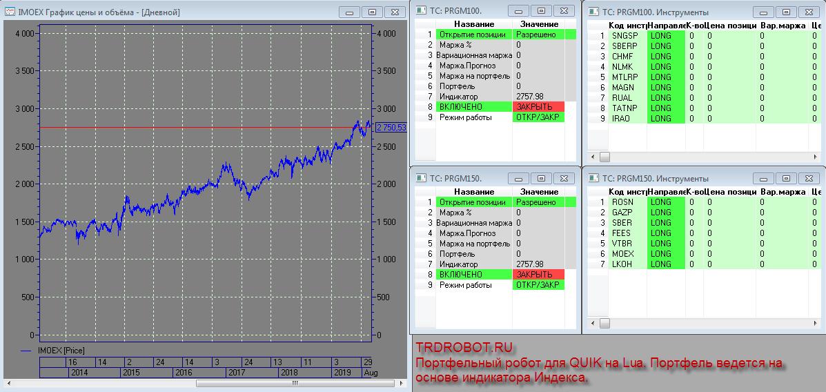 Портфельный торговый робот на основе индикатора Индекса для QUIK на Lua