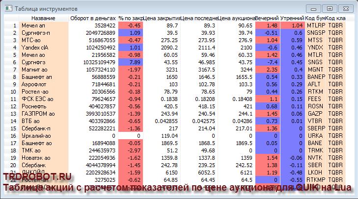 Расчет процента изменения относительно цены аукциона по списку инструментов для QUIK на Lua