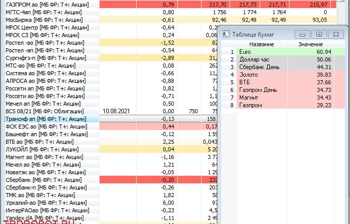 Сводная таблица значений произвольных индикаторов для QUIK на Lua