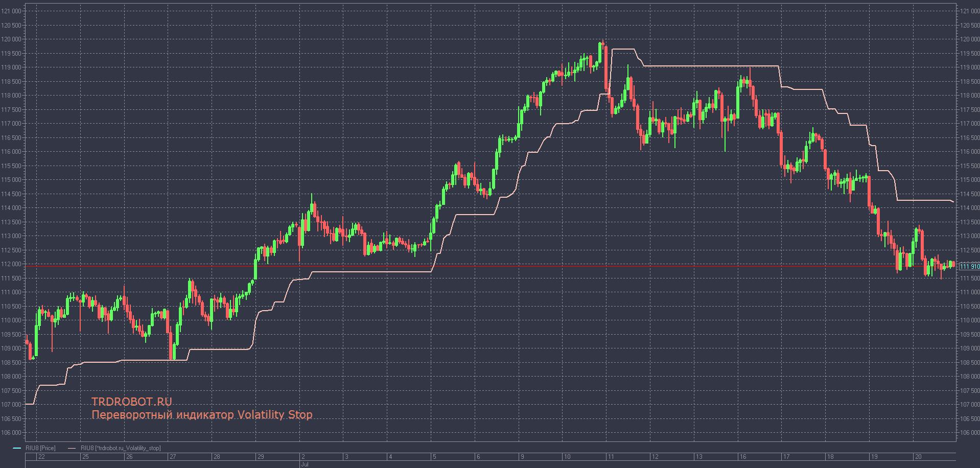 Переворотный индикатор Volatility Stop для QUIK