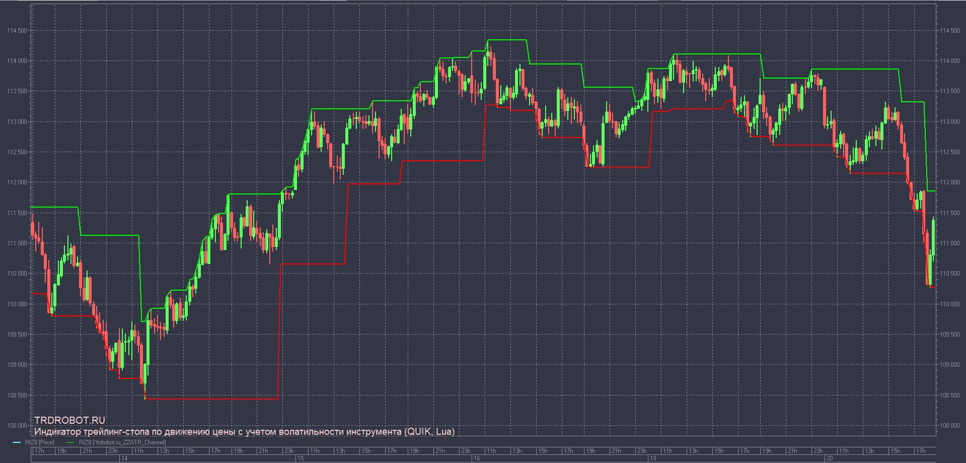Индикатор трейлинг-стопа по движению цены с учетом волатильности инструмента QUIK Lua
