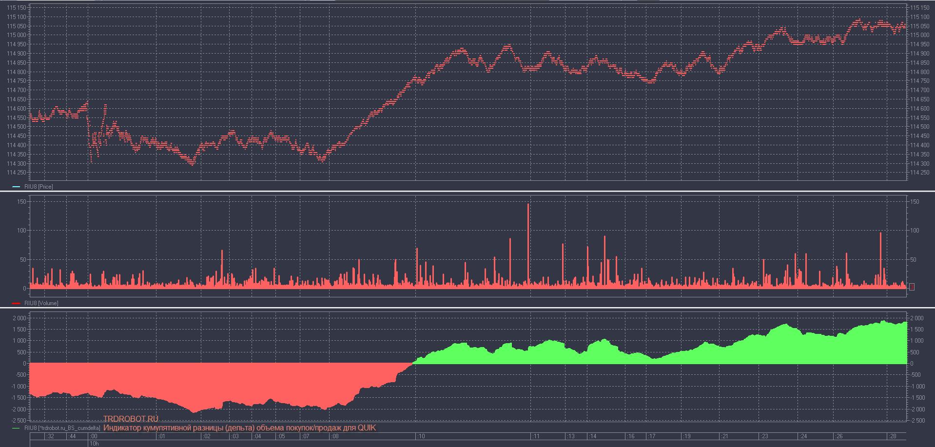 Индикатор кумулятивной разницы-дельта объема покупок-продаж для QUIK