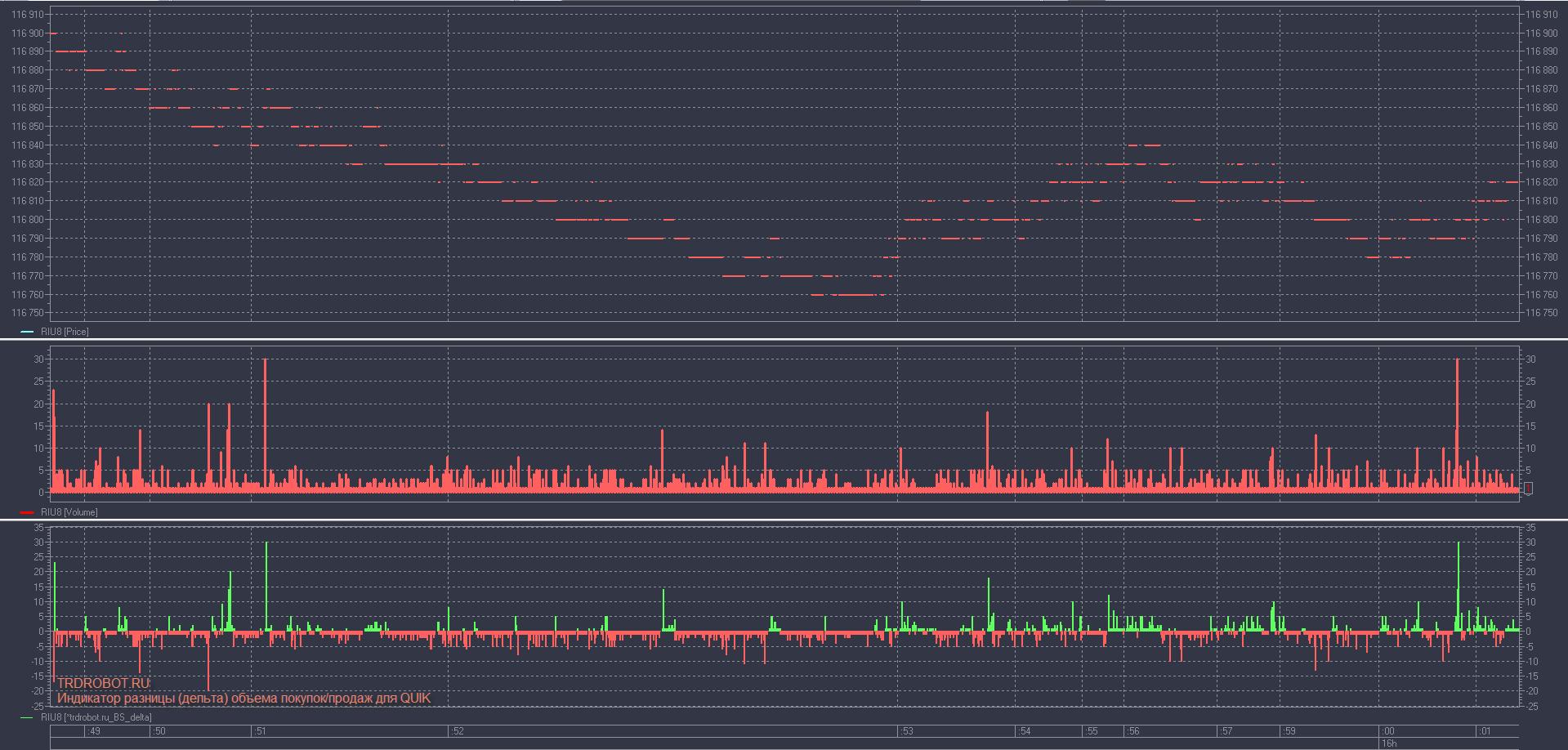 Индикатор разницы-дельта объема покупок-продаж для QUIK Тики