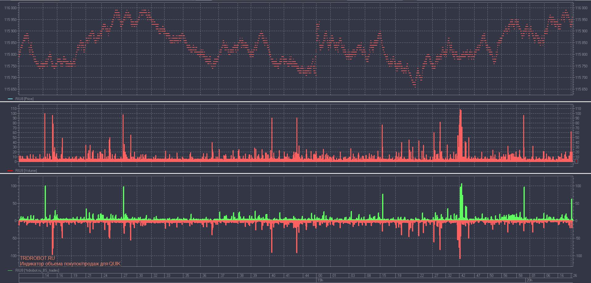 Индикатор объема покупок-продаж для QUIK тики