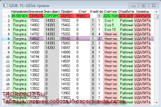 Позиционный комплексный торговый робот Интерактивная сетка для QUIK Таблица уровней