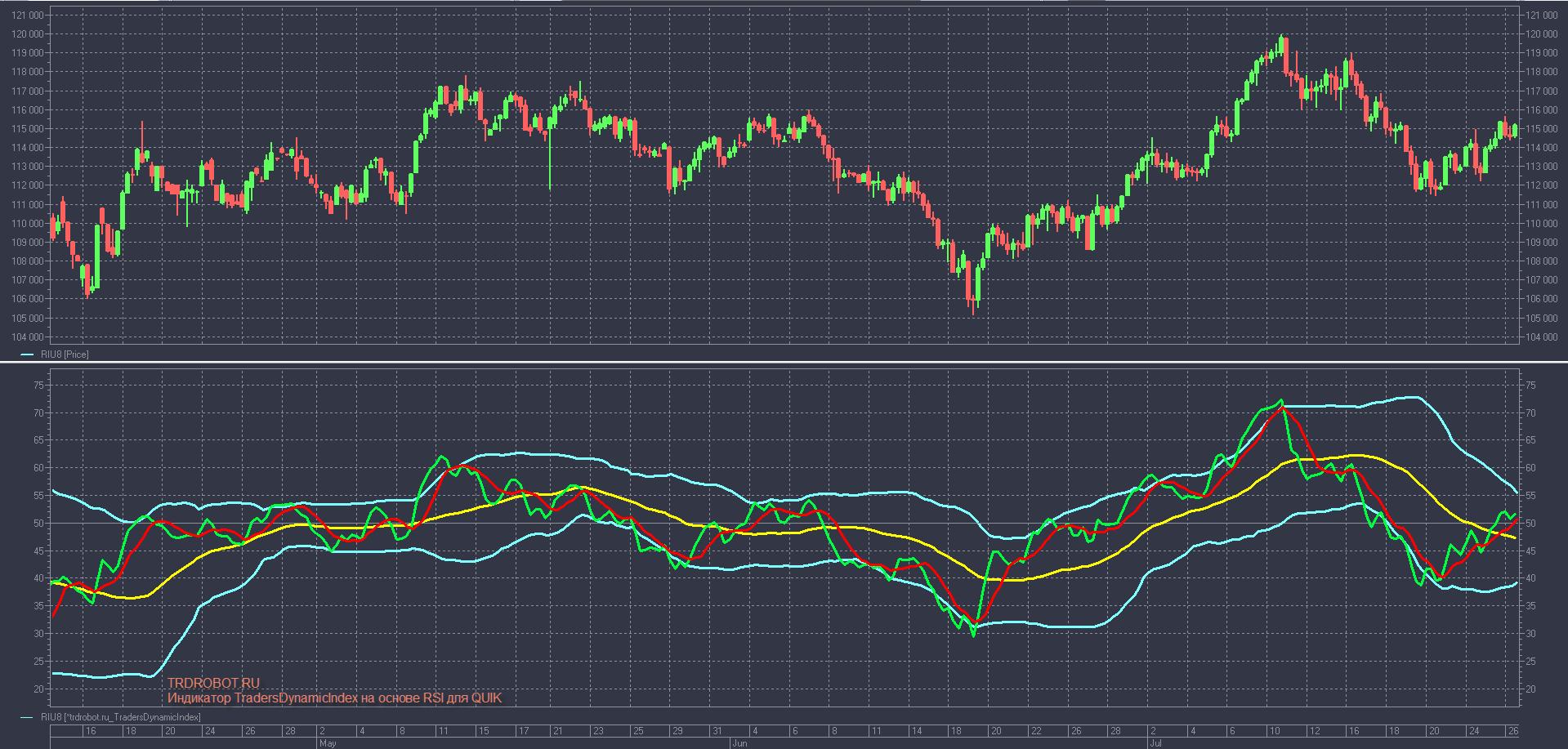 Индикатор TradersDynamicIndex на основе RSI для QUIK